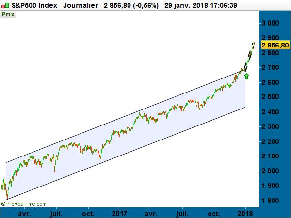 SP500 graphique graph journalier 2018