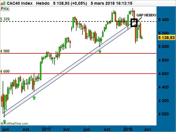 CAC 40 Gap graph graphique haussier baissier mars 2018