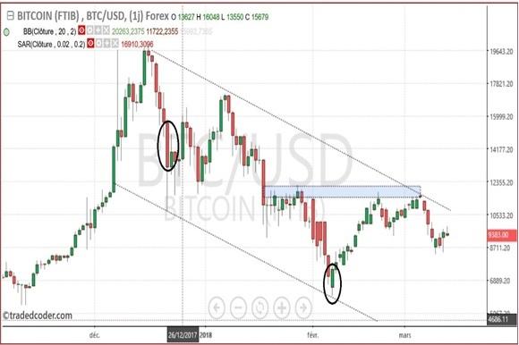 BITCOIN cours graph 2018 achat vente prévisions va t il baisser