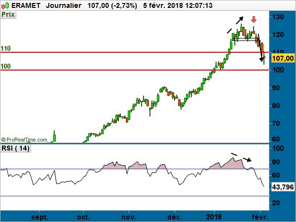 ERAMET cours bourse action graphe 2018