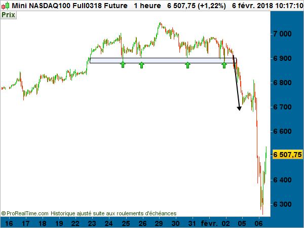 mini NASDAQ100 future gain chute marchés wall street krach cours bourse graphique analyse