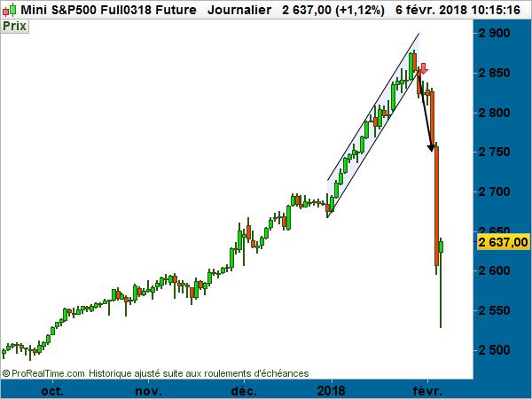 S&P500 indice cours bourse graphe 2018 chute gains