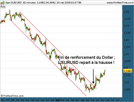 Cours de l'eurodollar eur usd cours graph