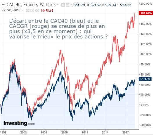 graph écart cac 40 et cacgr se creuse? qui valorise le mieux le prix des actions?