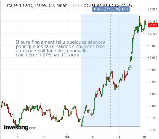 Graph italie 10 ans
