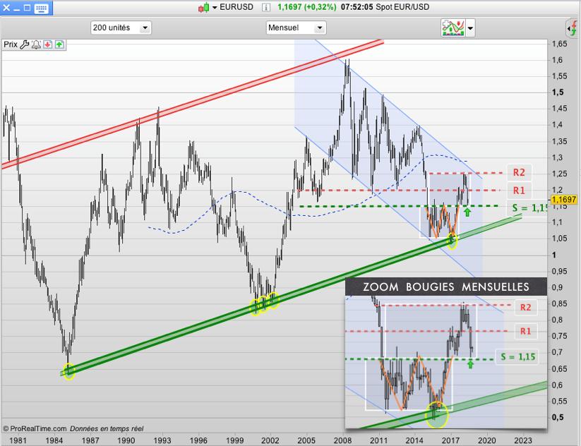 graph eur usd eurodollar