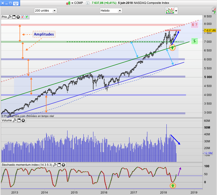 graph NASDAQ