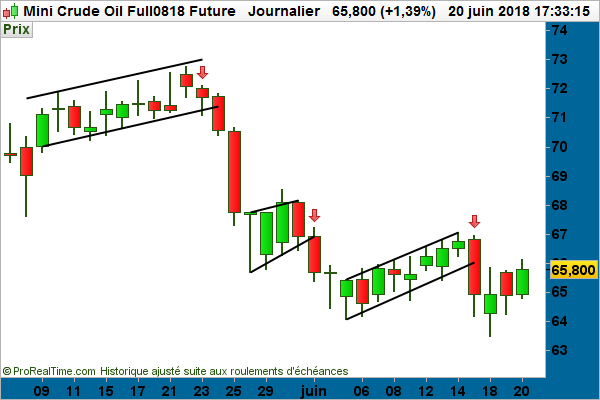 graphique mini crude oil future