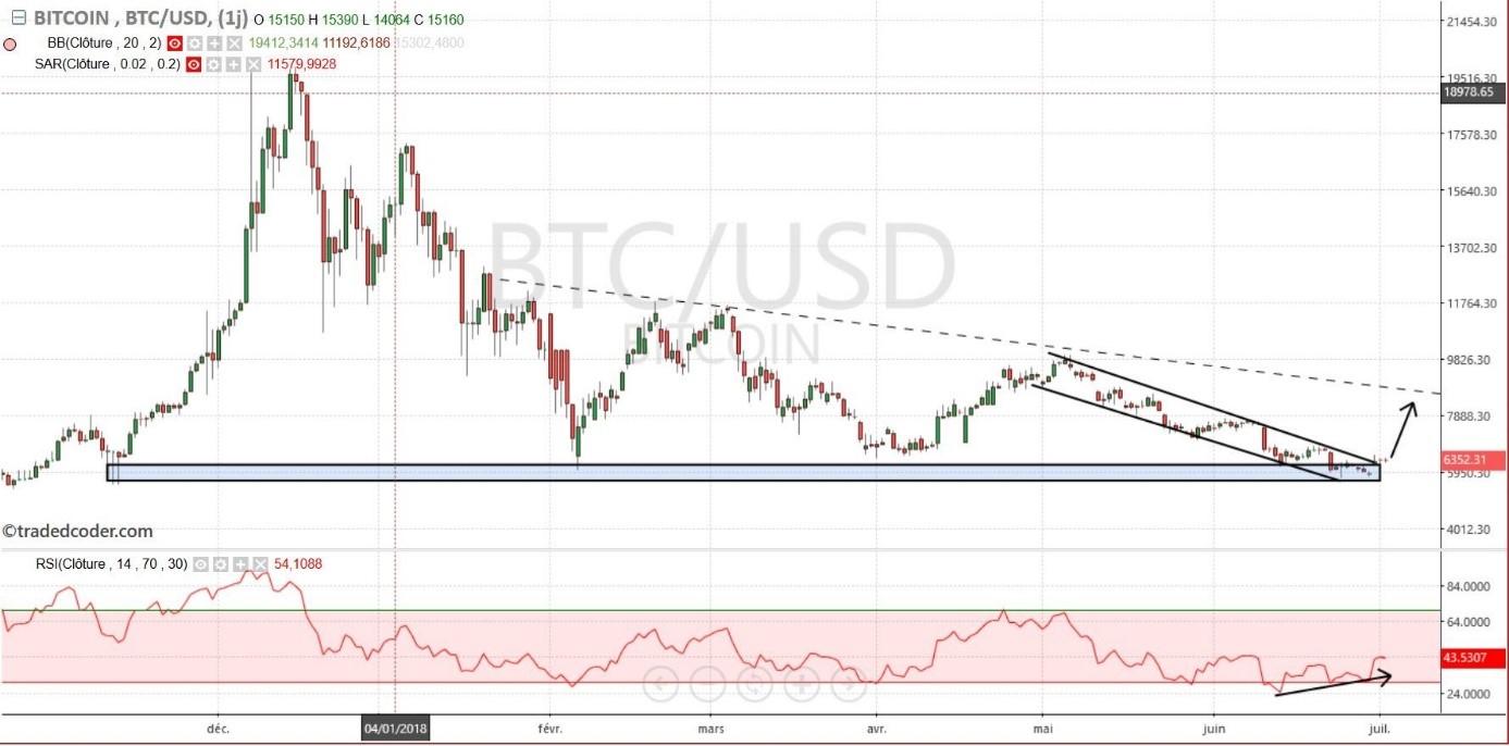 graph bitcoin btc usd