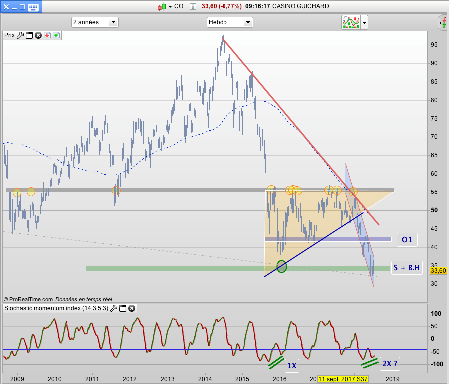 graph casino guichard cours action