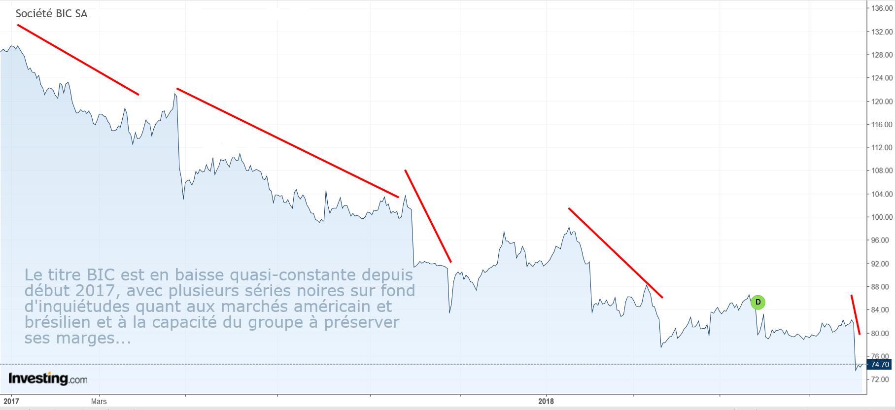 graph BIC SA