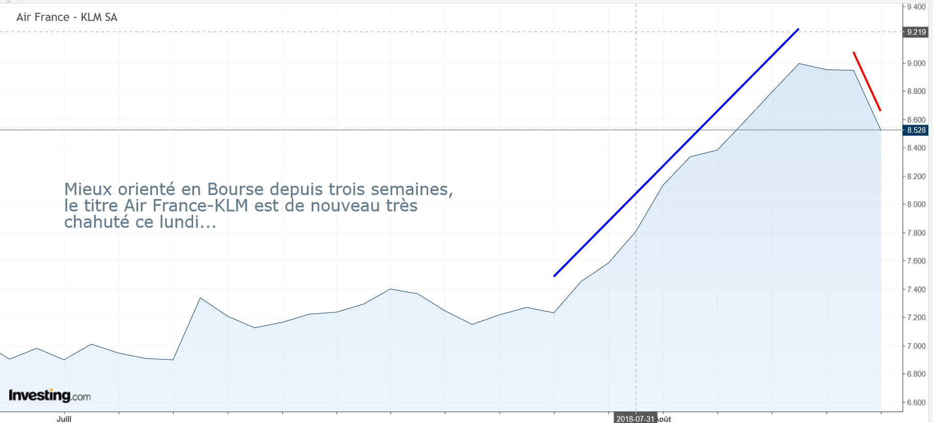 Graph chute en Bourse du titre Air France-KLM