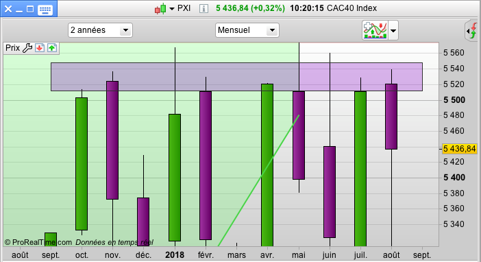 graph cac40 index bourse