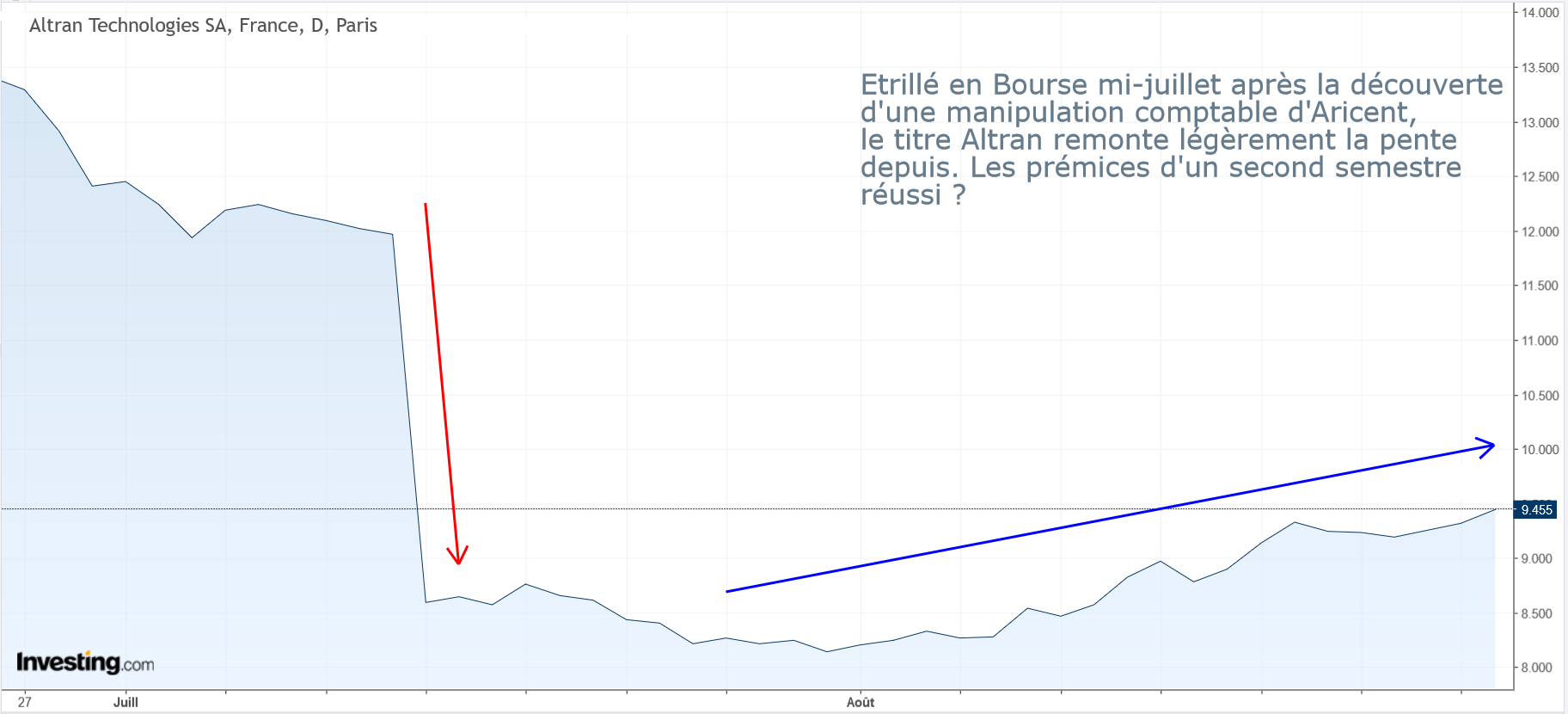 graph altran