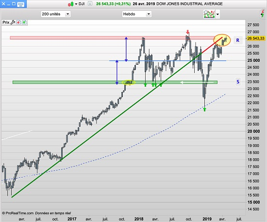 Cours du Dow Jones