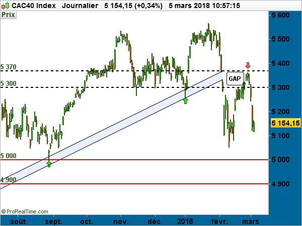 CAC40 mars 2018 index bourse indice boursier hausse baisse tendance cours graph