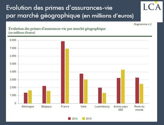 Evolution des prime d'assurances-vie par marché géographique en millions d'euros