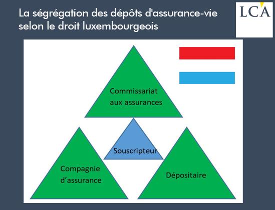 La ségrégation des dépôts d'assurance-vie selon le droit luxembourgeois
