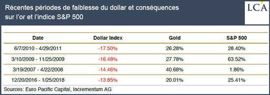 Récentes périodes de faiblesse du dollar et conséquences sur l'or et l'indice S&P 500