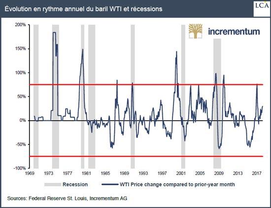 Evolution en rythme annuel du baril WTI et récessions