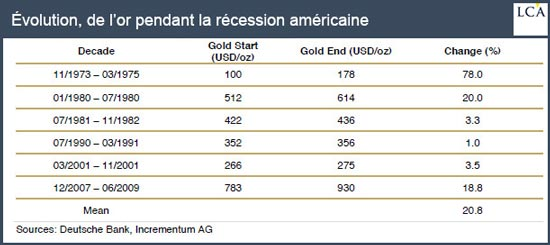 Evolution de l'or pendant la récession américaine