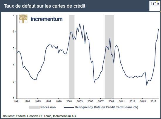Taux de défaut sur les cartes de crédit