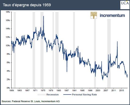 Taux d'épargne depuis 1959