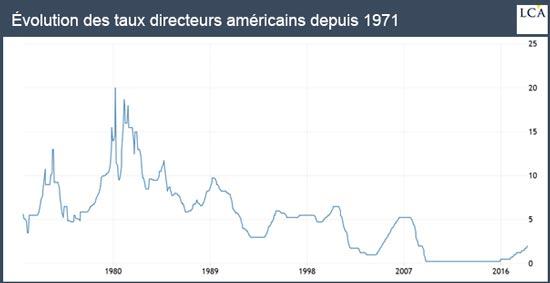Evolution des taux directeurs américains depuis 1971