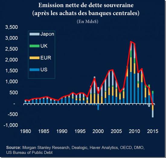 emission nette de dette souveraine