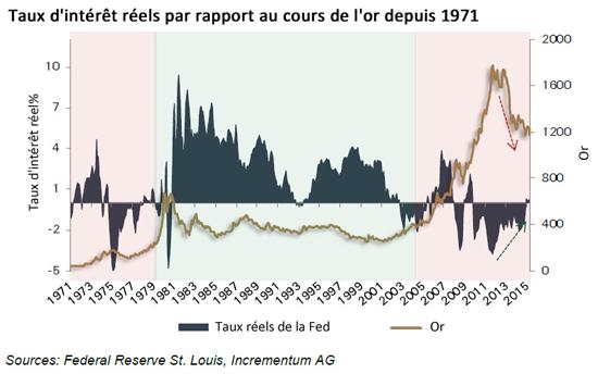 taux d'intérêt