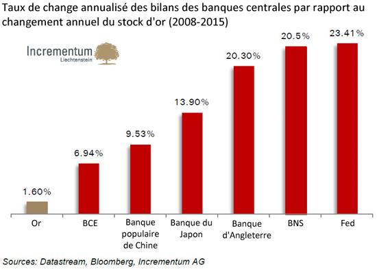 taux de change annualisé