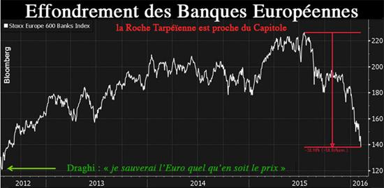 effondrement des Banques Européennes