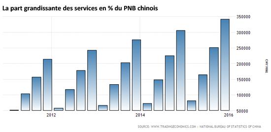 La part grandissante des services en % du PNB chinois.