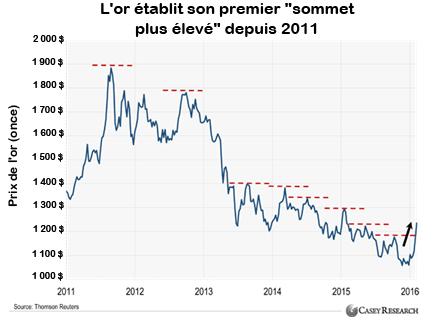 L'or établit son premier sommet plus élevé depuis 2011