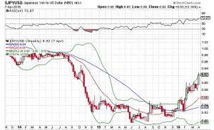 l'affaiblissement du dollar et yen japonais qui monte