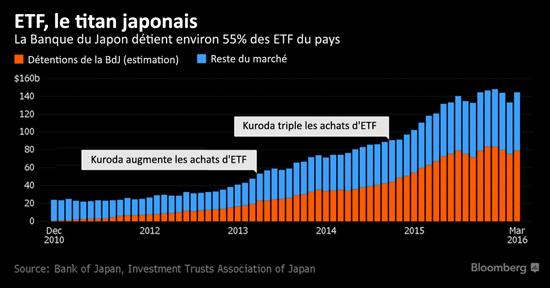 ETF, le titan japonais - banques centrales