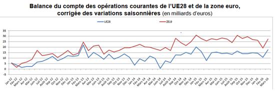 balance du compte des opérations courantes de l'UE28 et de la Zone euro