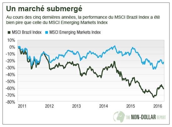 Un marché submergé