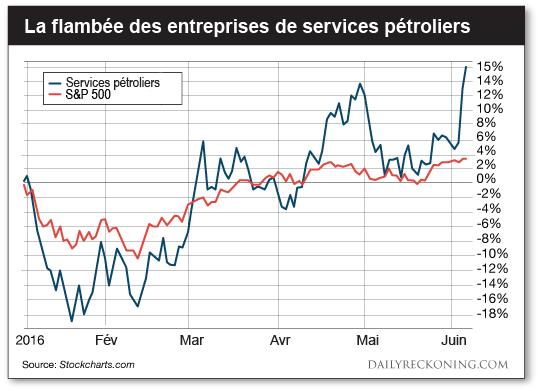 La flambée des entreprises de services pétroliers