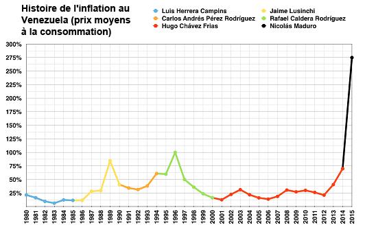 Histoire de l'inflation au Venezuela (prix moyens à la consommation)