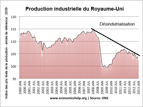 Production industrielle du Royaume-Uni
