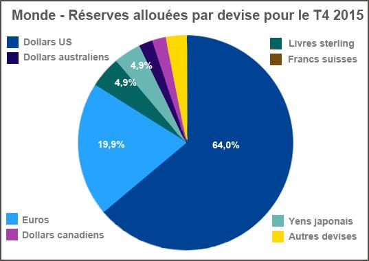 Monde - Réserves allouées par devise pour le T4 2015