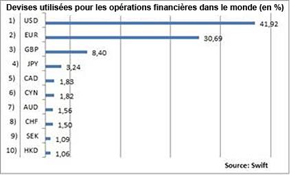 Devises utilisées pour les opérations financières dans le monde (en%)