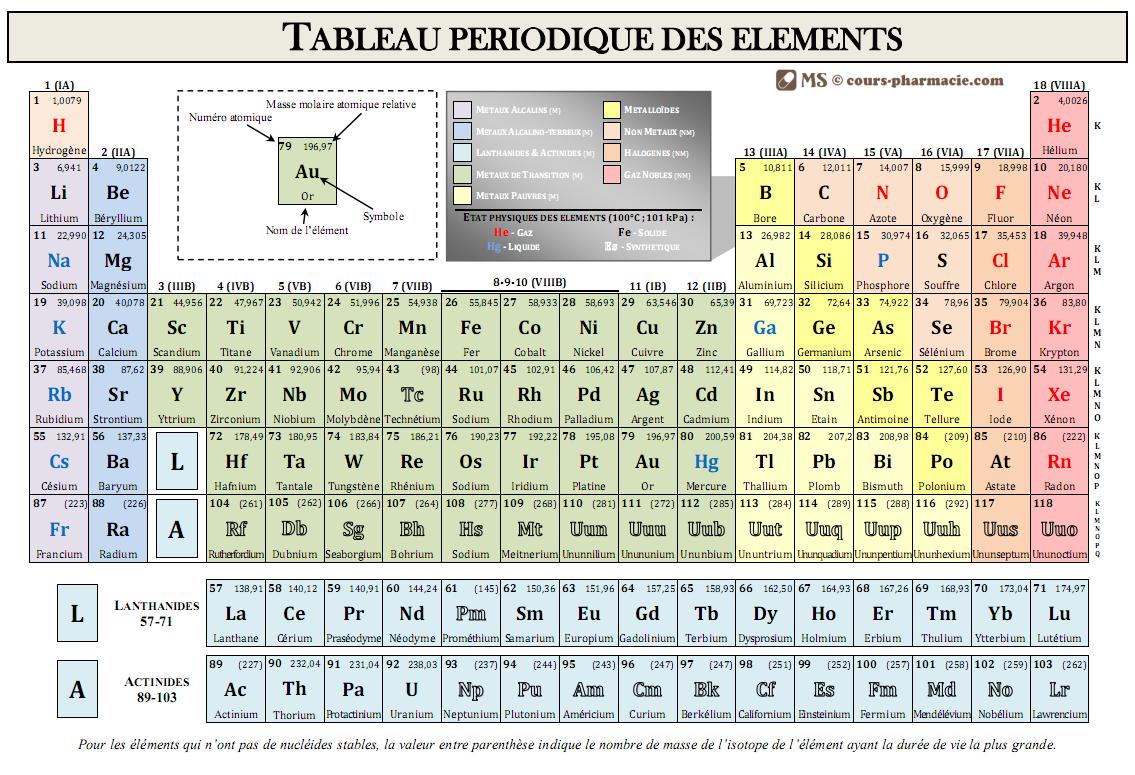 Tableau des elements péridiques