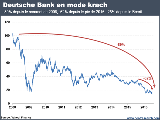Deutsche Bank en mode krach