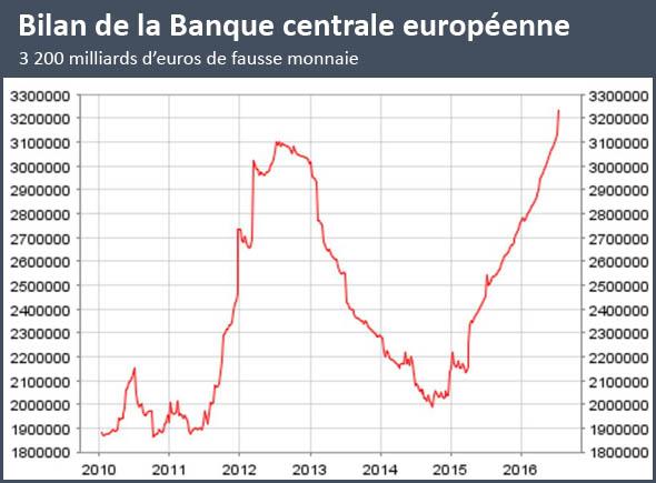 Bilan de la Banque centrale européenne - Dette souveraine