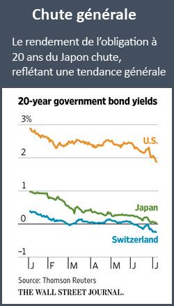 Rendement de l'obligation japonaise - taux négatifs