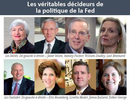 Les véritables décideurs de la politique de la Fed