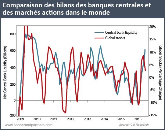 Comparaison des liquidités des banques centrales et des marchés actions dans le monde