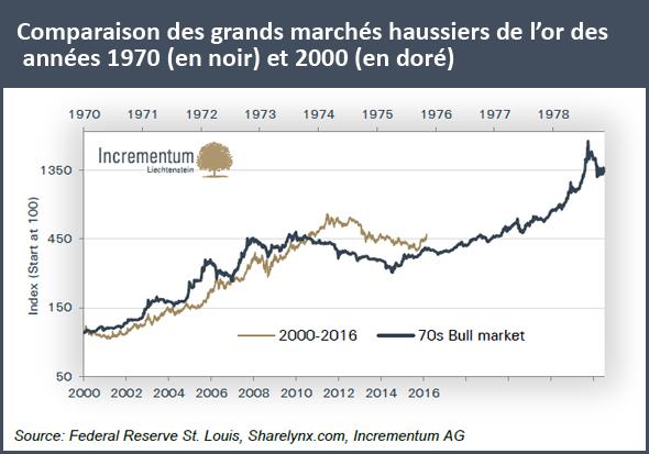 Comparaison des grands marchés haussiers de l'or des années 1970 et 2000